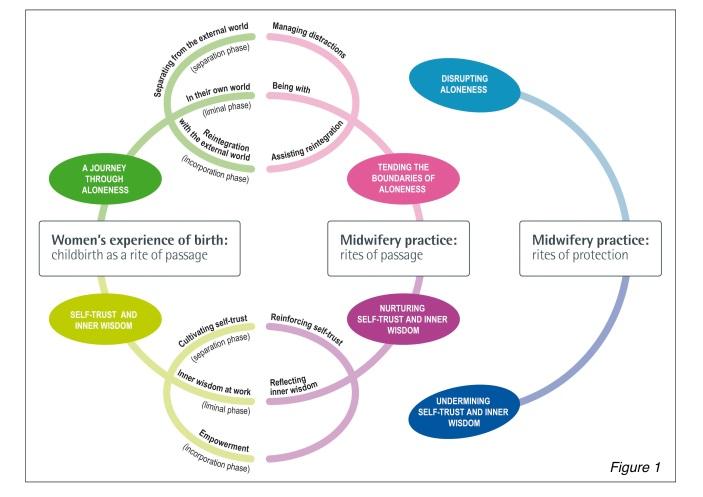 Midwifery dissertation