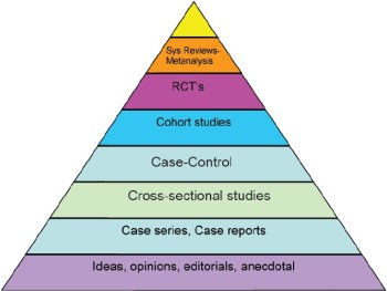 Source: http://blogs.bmj.com/adc/2014/11/03/the-crumbling-of-the-pyramid-of-evidence/